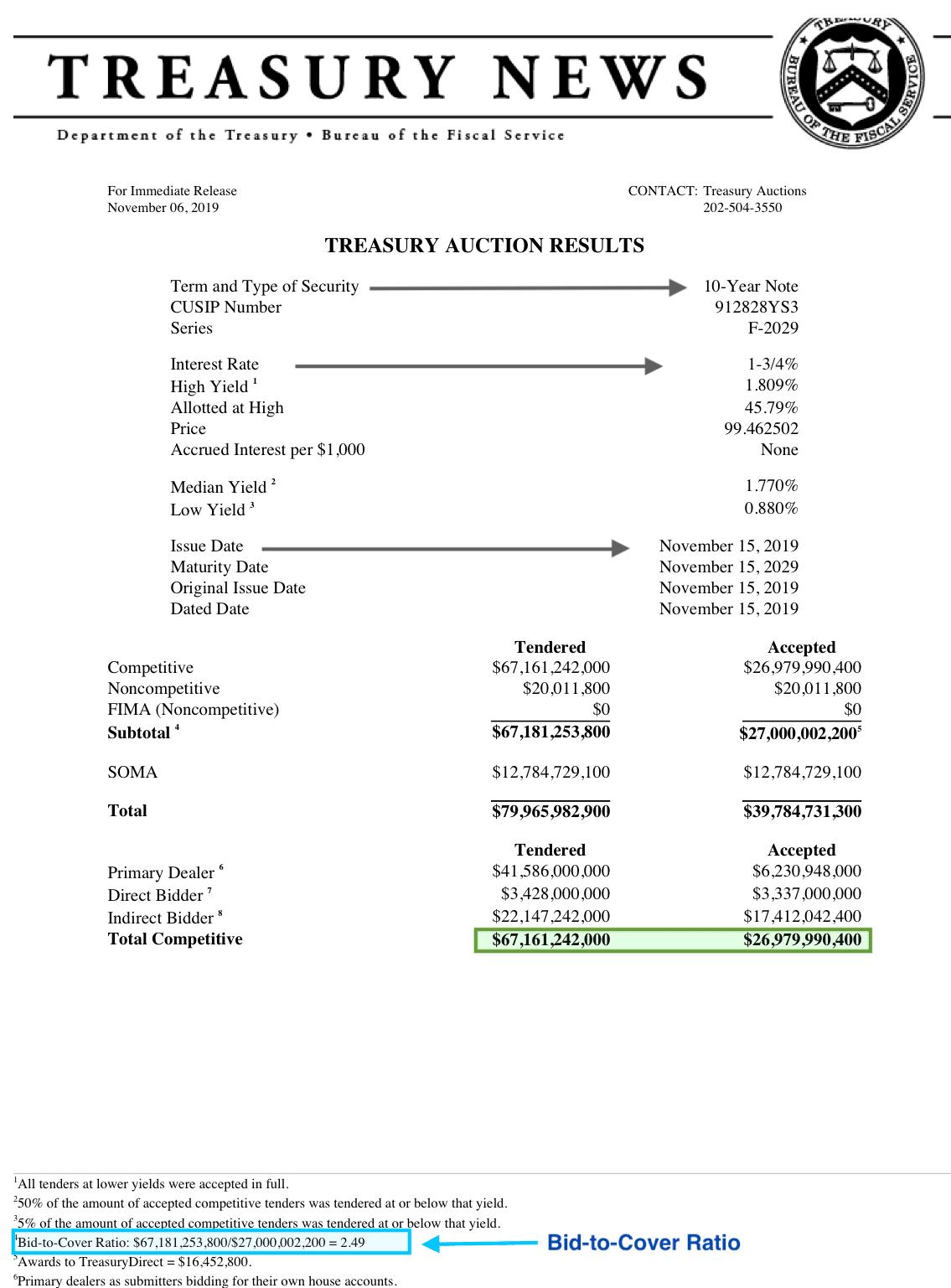 Treasury Auction Bid-to-Cover Example