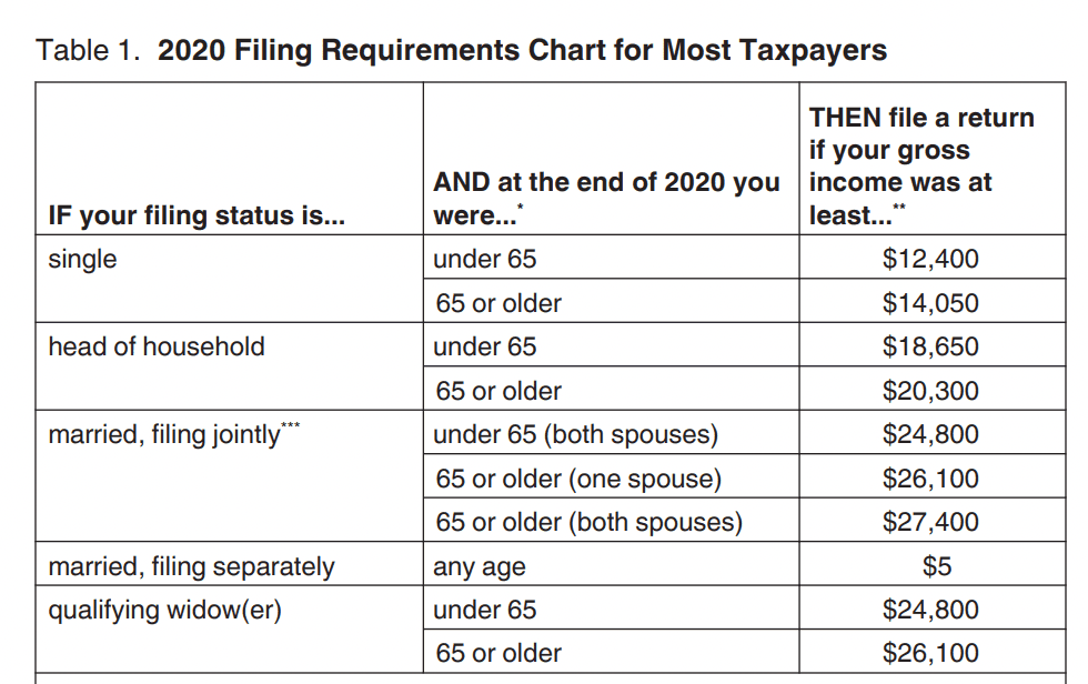 2020 Filing Requirements for Most Taxpayers