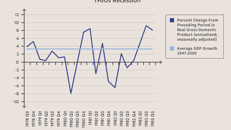 Double Dip Recession Definition