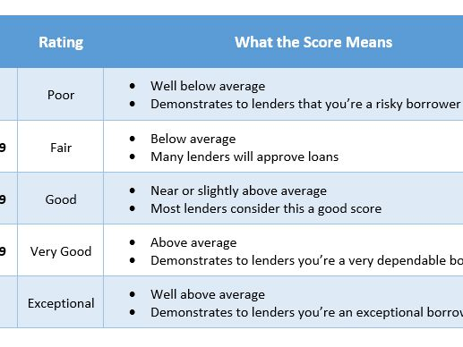 FICO Score Definition
