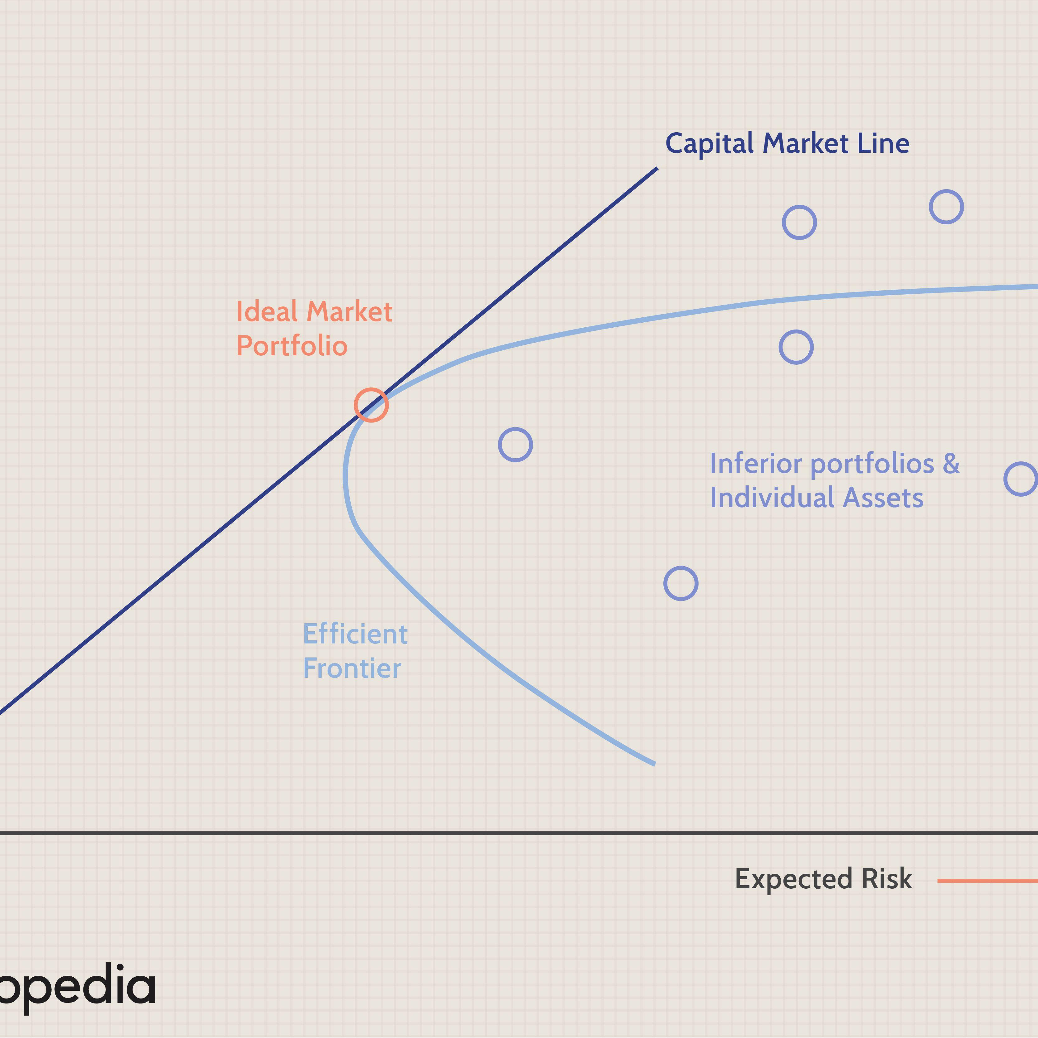 Investopedia single index model Sharpe's single